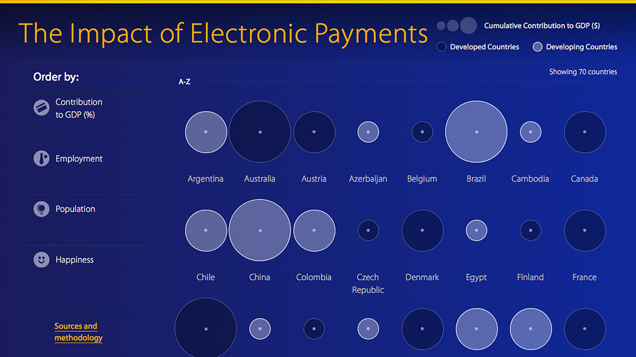 The impact of electronic payments infographic