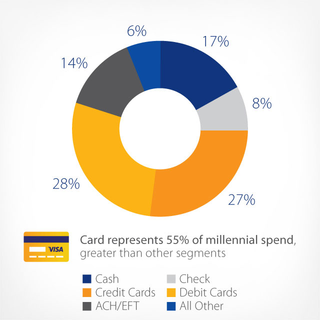 pie chart showing spending by payment method