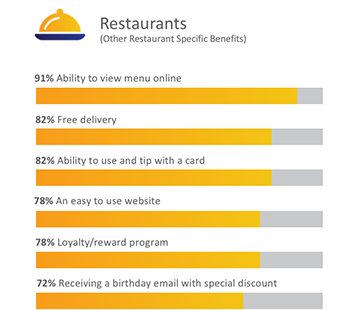 Bar graph showing benefits of using digital tools for restaurants.
