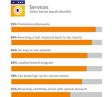 Bar graph showing benefits of using digital tools for other services.