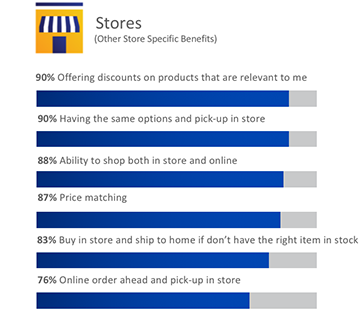 Bar graph showing benefits of using digital tools for retail stores.
